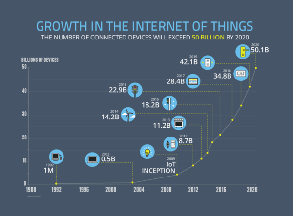 Growth in Internet of Things: Connected devices will exceed 50 Billion by 2020